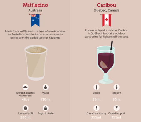 Bebidas Mundo