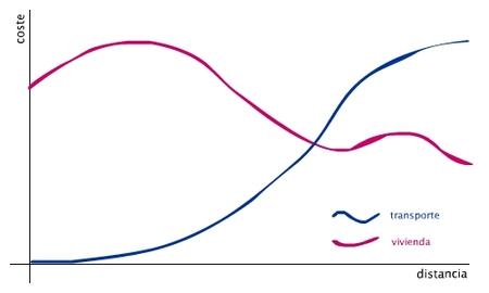gráfico del coste de la vivienda