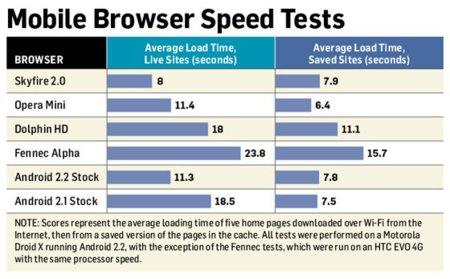 Comparando navegadores web para Android