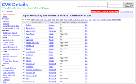 Top 50 Products Having Highest Number Of Cve Security Vulnerabilities In 2016