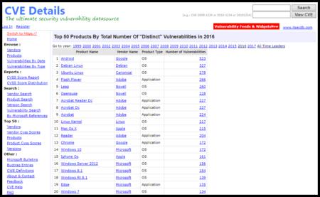 Top 50 Products Having Highest Number Of Cve Security Vulnerabilities In 2016