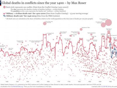 Este gráfico cuenta cuánta gente ha muerto en guerras desde 1400