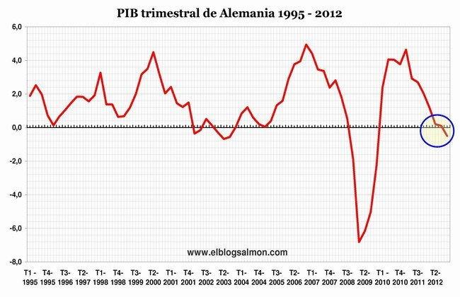 PIB trimestral de Alemania 1995 - 2012