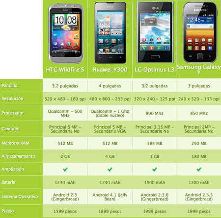Smartphones-que-puedes-comprar-por-menos-de-tres-mil-pesos