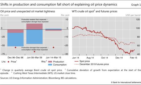 BIS: Petróleo y deuda - producción y consumo