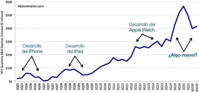 I D Apple