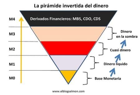 La pirámide invertida del dinero