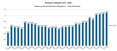 Evolucion cotizacion euro dolar