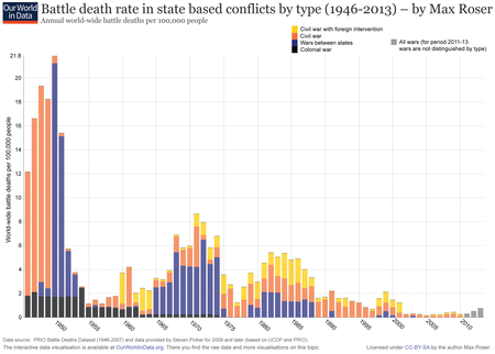 Ourworldindata Wars After 1946 State Based Battle Death Rate By Type