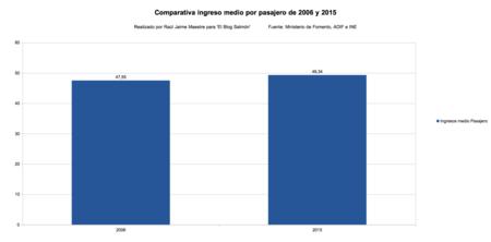 Comparativa Ingreso Medio Por Pasajero De 2006 Y 2015