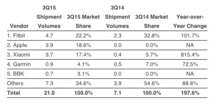 Idc Q3 2015 Wearables