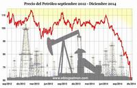 Las teorías conspiranoicas de Washington y Arabia Saudí para bajar el precio del petróleo y hundir a Rusia e Irán