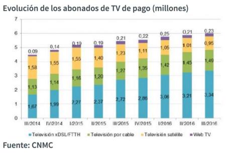 Usuarios con televisión de pago