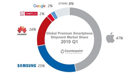 Global Premium Market Share 2019q1