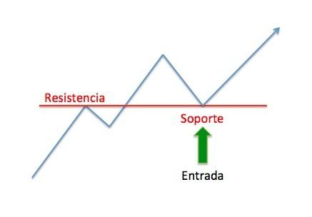 Ejemplo De Operativa En Resistencia