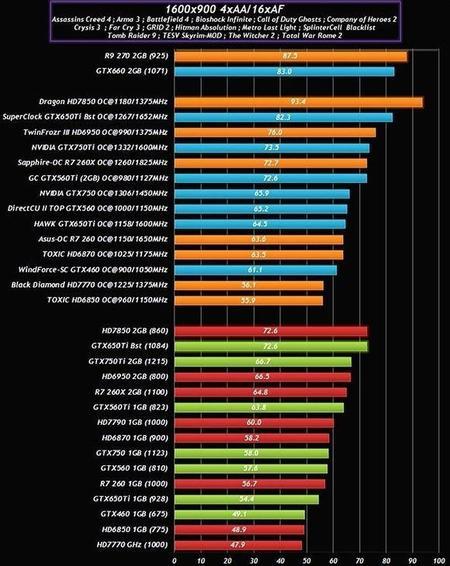 GeForce-GTX-750-benchmarks
