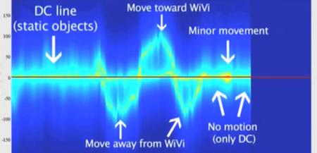 Wi-Vi, detección a través de las paredes utilizando Wi-Fi