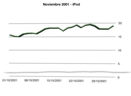 evolución de las acciones de Apple en octubre de 2001