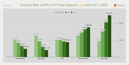 Evolucion Adsl Vs Hfc Vs Ftth Los Meses De Mayo Entre 2017 Y 2020 1