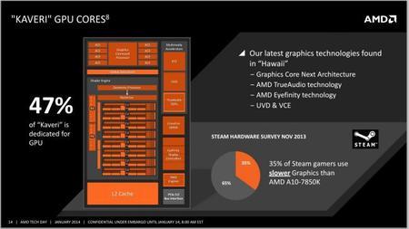 AMD_Kaveri_APU_GPU_Cores