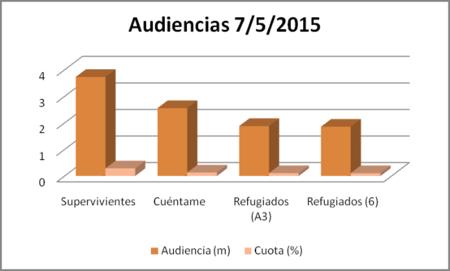 Audiencias7mayo15