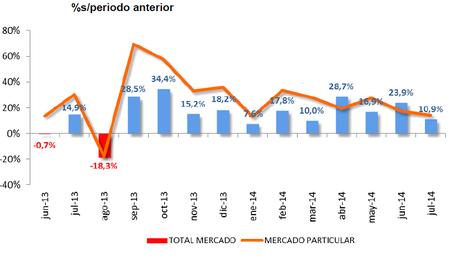 ventas-de-coche-julio-2014-1.png
