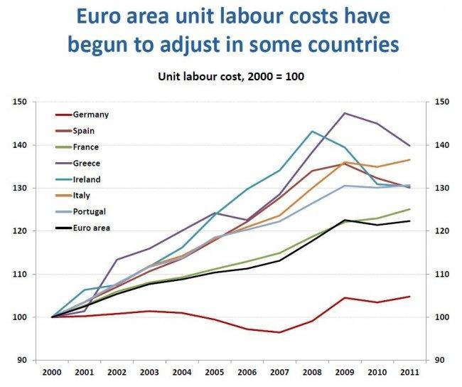 oecd-growth-in-eu-unit-labour-costs-2000-to-2011.jpg