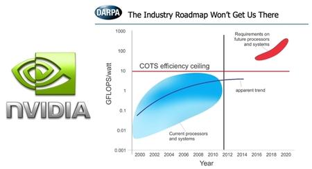 Nvidia investigará nuevos procesadores más potentes y eficientes para vehículos autónomos