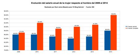 Evolucion del salario anual de la mujer respecto al hombre del 2009 del 2014