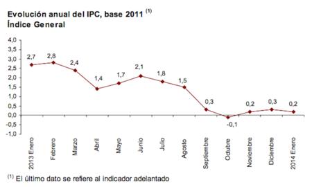 El IPC de enero se sitúa en el 0,2%, demasiado bajo si suben los intereses
