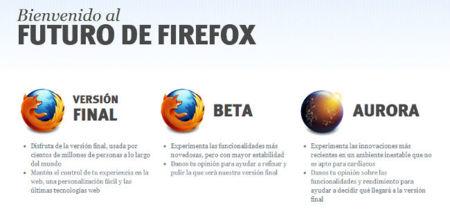 Lo que cabe esperar de Firefox a corto y medio plazo (parte 1)
