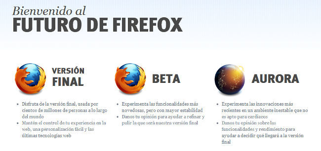 El futuro de Firefox