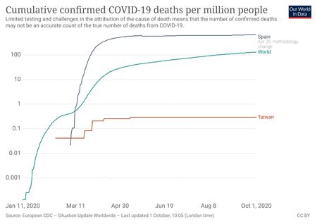 Coronavirus Data Explorer 17