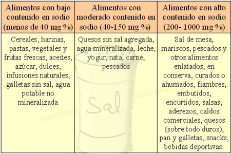 Los alimentos agrupados según su contenido de sodio