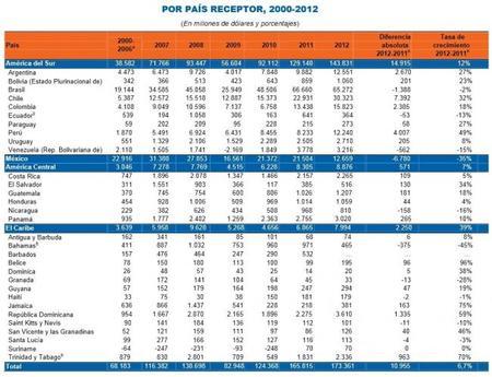 CEPAL La inversión extranjera en América Latina en 2012