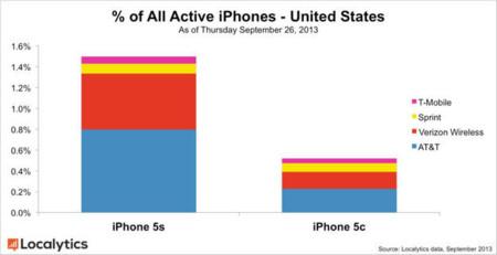 iPhone 5S 5C Localytics