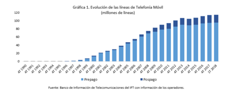 Lineas Telefonicas Moviles Mexico