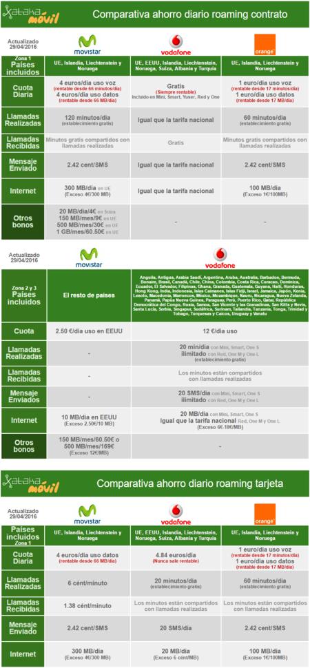 Comparativa Tarifas Ahorro Roaming UE