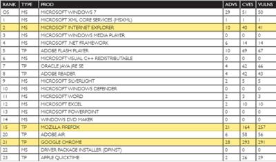 Chrome y Firefox tuvieron seis veces más vulnerabilidades que Internet Explorer en 2012