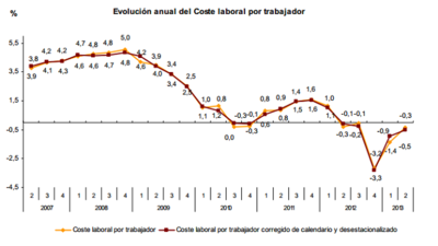 Los datos oficiales contradicen las declaraciones de Montoro: los salarios siguen cayendo