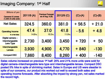 Nikon resultados financieros 2012 2013