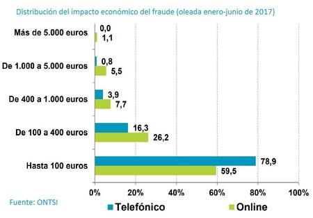Impacto económico del fraude online y telefónico