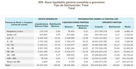 En España no hay ricos, el IRPF lo pagamos sólo los tontos