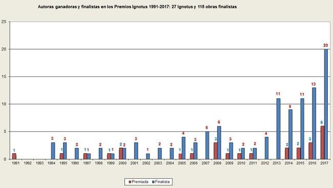 Estadística elaborada por Mariano Villareal que muestra las autoras nominadas y premiadas en los galardones al fantástico Ignotus.