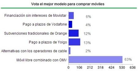 Mejor manera de comprar móviles 2012