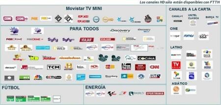 Canales incluidos en cada pack de TV