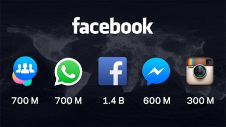 Facebook va a por todas con Messenger y anuncia novedades con los vídeos en 360º y el IoT