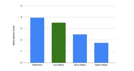 Google Lyra