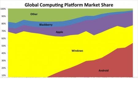 Plataformas computación