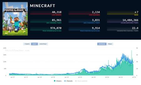 Minecraft Cifras